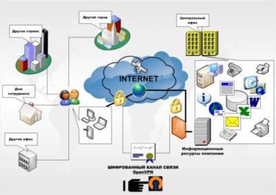 как подключиться к локальной сети